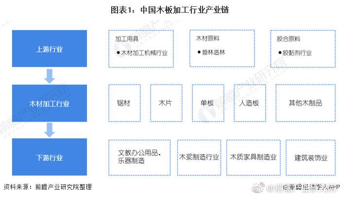 """2020年中国木材加工行业市场现状和发展前景预测 或迎来一波阶段性""""小阳春"""".jpg"""