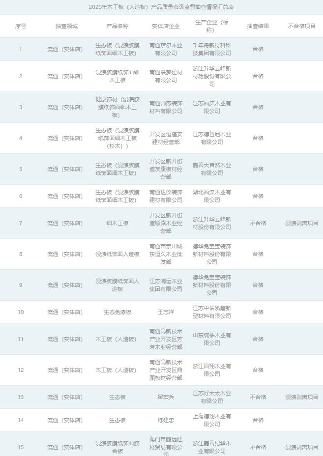 江苏南通木工板(人造板)抽查19批次3批次不合格.png