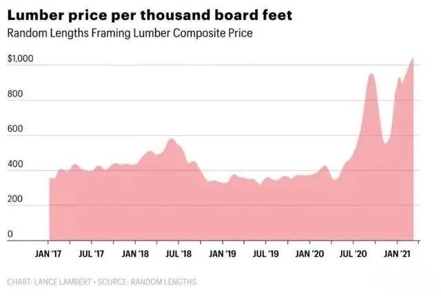 木材全球短缺,价格大涨!