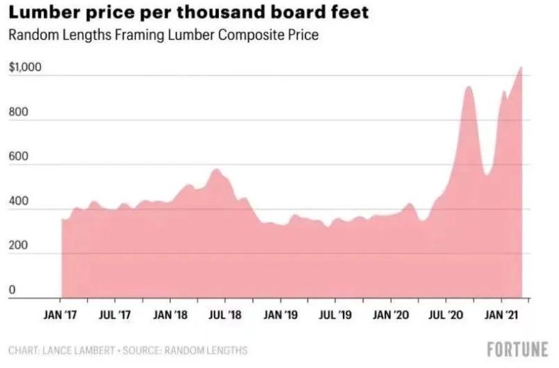 木材价格波动下的真木网
