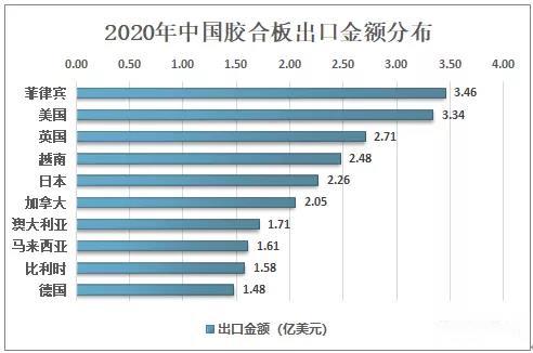 2020年中国胶合板出口934万立方米