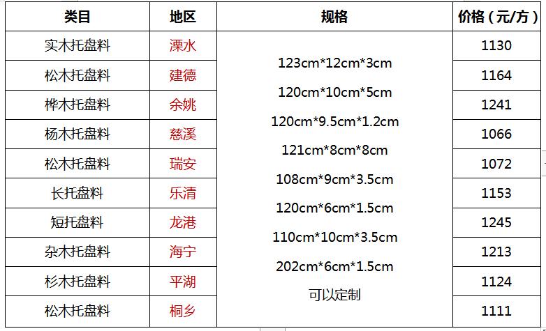 2021年1月26日杭州托盘料行情